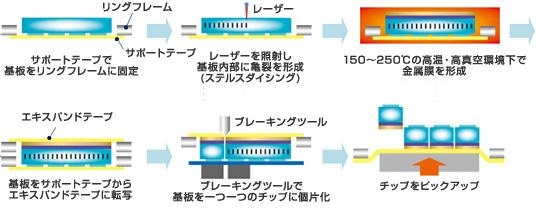 ASDプロセス